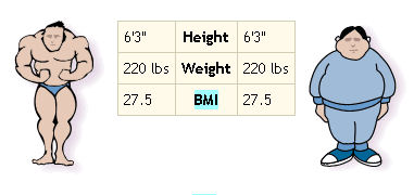 BMI comparisons