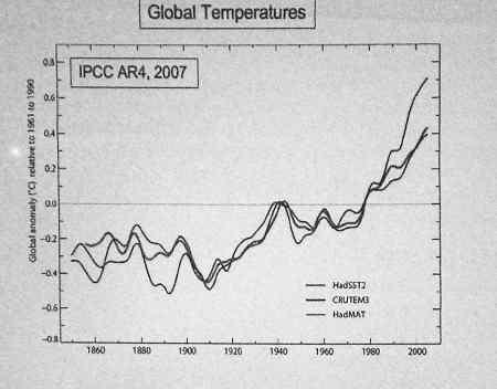 Temperature since 1860s