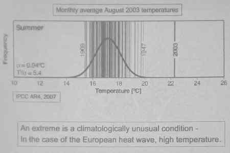 Bell curve of European August temperatures.