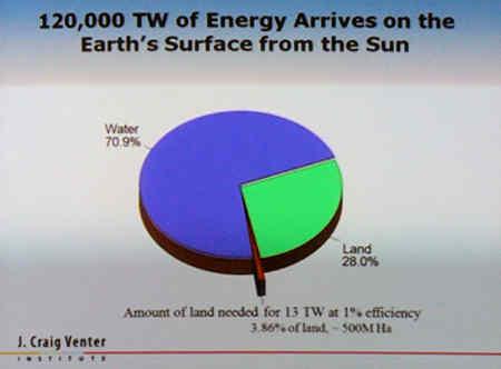 Solar energy needed for world energy.