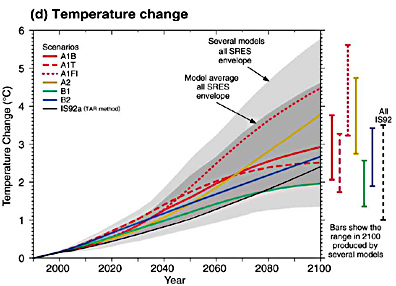 IPCC temperature change to the year 2100.
