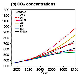IPCC CO2 concentrations