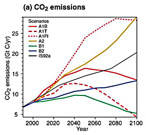 IPCC CO2 world emissions.