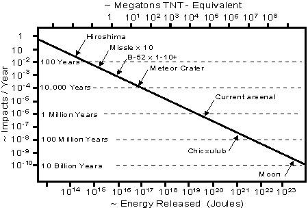 Megatons TNT
