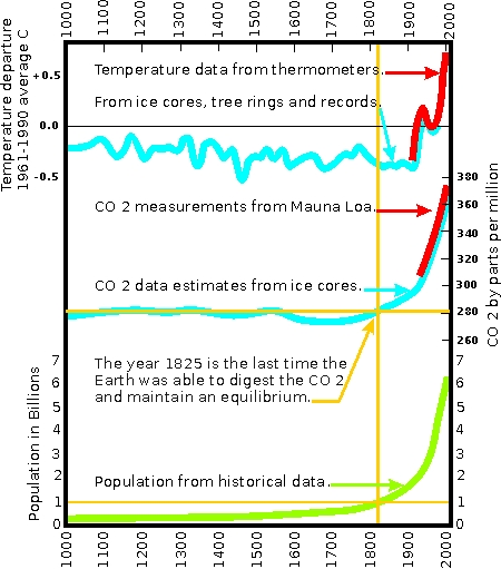 CO 2 graph from the year 1000 to 2000