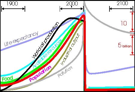 Doomsday population crash