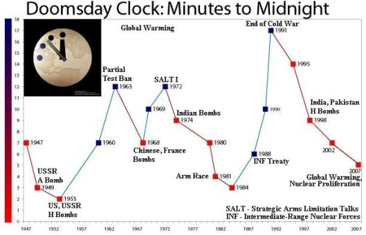 Doomsday Clock Chart