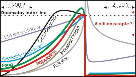 Doomsday population crash with food shortfall as a precursor.