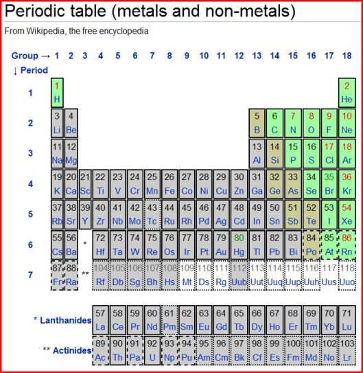 Perodic table showing metals