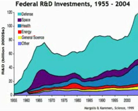 Federal R&D Investments