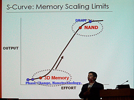 NAND is peaking and 3D Memory is taking off.