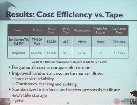 Cost efficiency of Pergamon vs. Tape