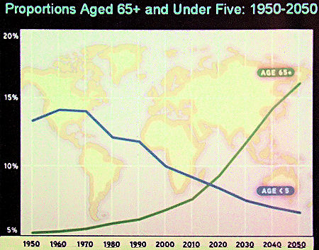 Demographic comparison age 65 to age 5 1950-2050