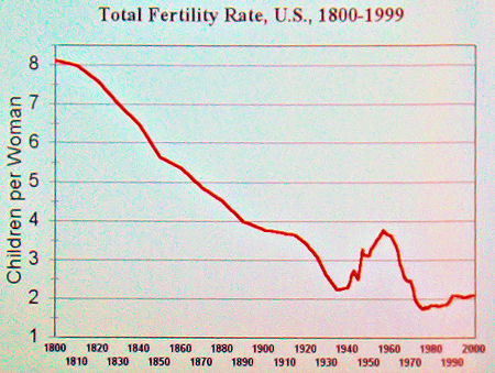 Fertility of US women from 1800 to 2000