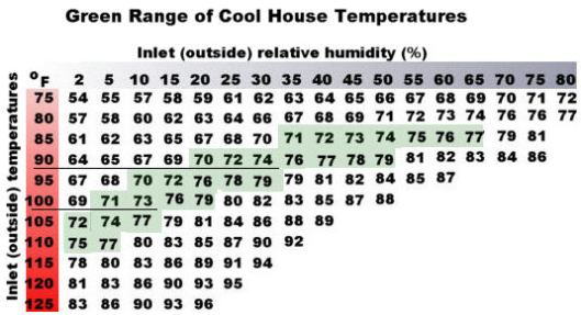 Evaporative Cooling Chart : Swamp cooler air conditioner upgrade probaway life hacks