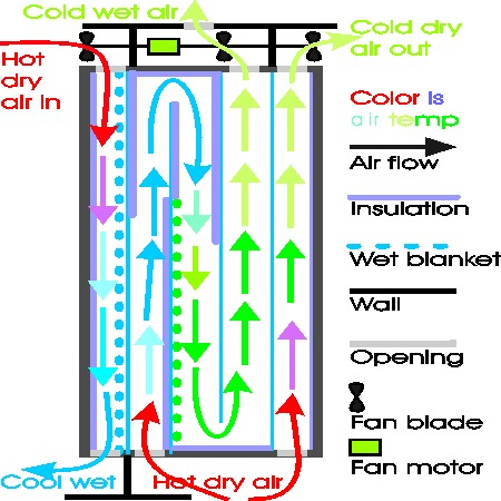 Swamp cooler upgraded for dryer air