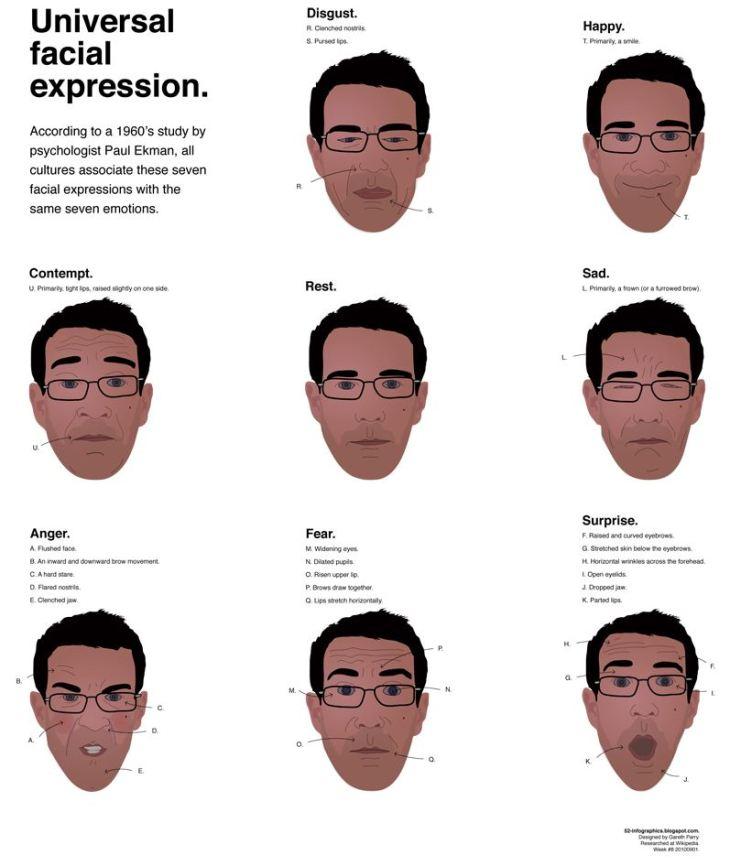 Emotions revealed paul ekman online dating 9