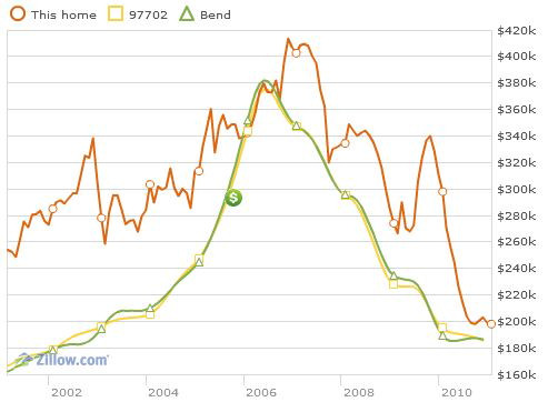 Bend home showing the price trends for ten years