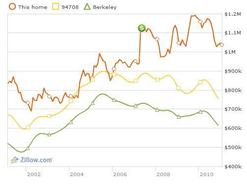 Zillow Berkeley hills home showing average Berkeley price trends