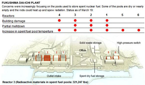 Nuclear disaster Fukushima reactors diagram