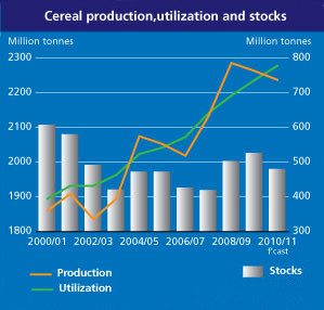 UN cereal production for the world