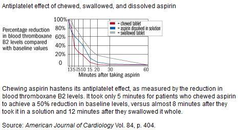 Aspirin dissolve rate