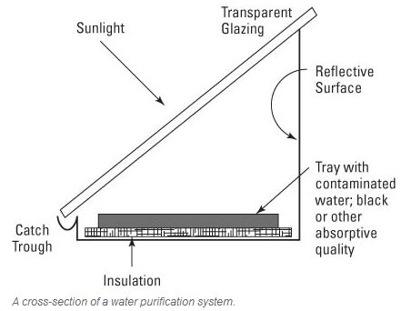 A basic solar still diagram