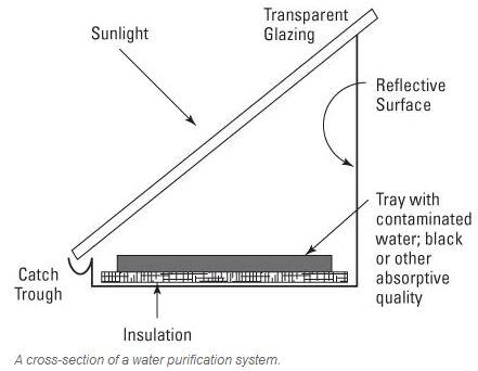 A basic solar still diagram