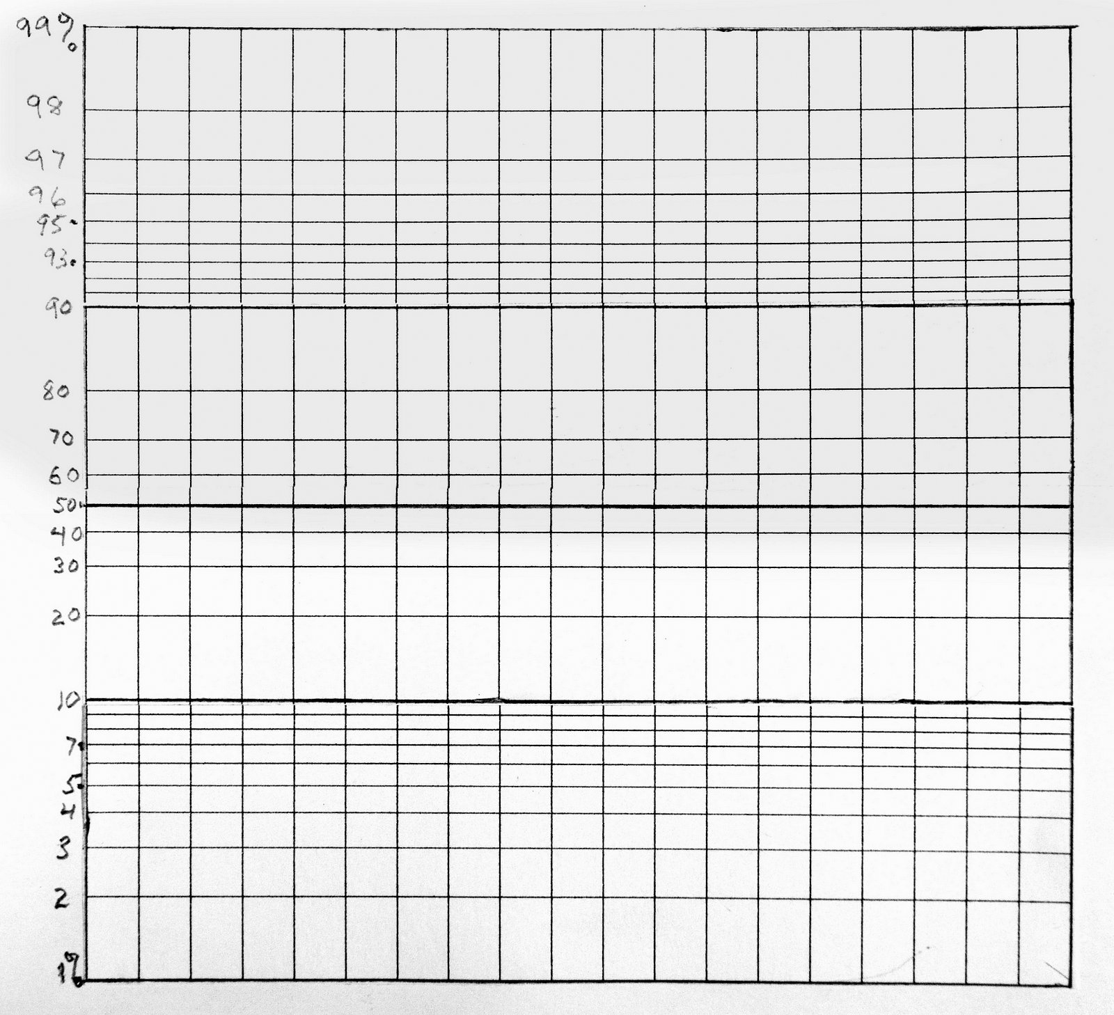 how to choose a scale for a graph