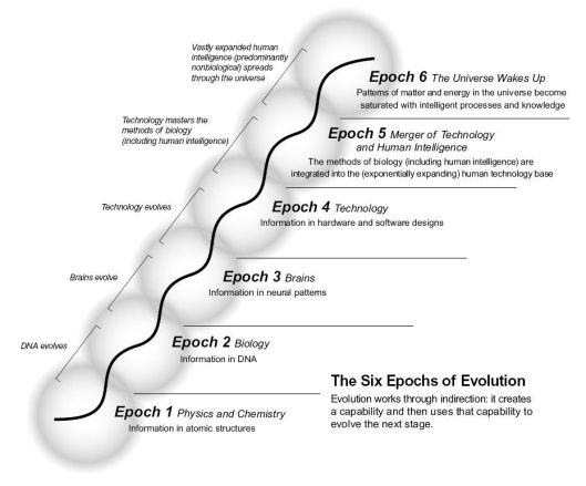 Evolution through Ray Kurzweil's 6 epochs