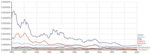 Ngram_Philosophers_372BC-45AD_
