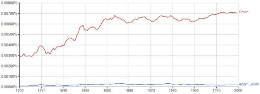 Ngram_Philosophers_Adam-Smith_