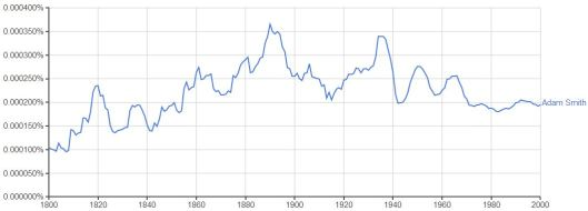 Ngram_Philosophers_Adam_Smith__
