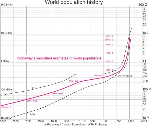 World population history