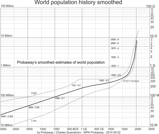 World population history smoothed by Probaway