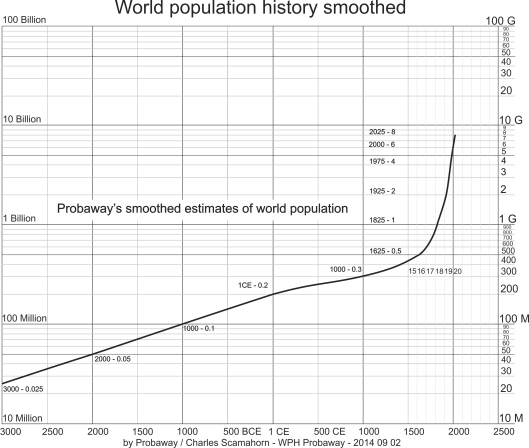 World population 3000 BCE to 2025 CE