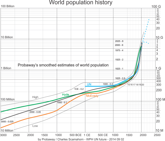 World Population History smoothed