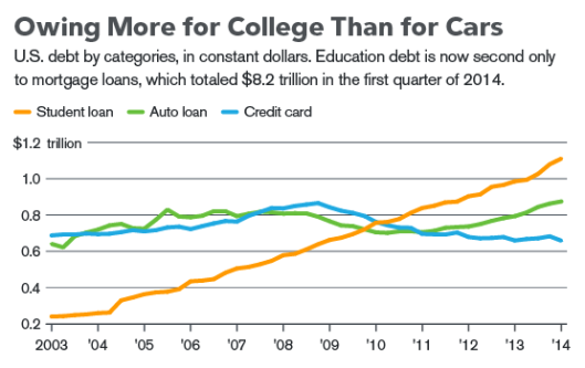 More debt for college than for cars or credit cards