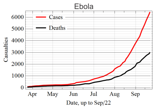 Ebola number of cases