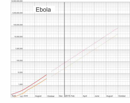 Ebola cases charted on a log scale charted on a linear 10 cycle log 8 cycle,