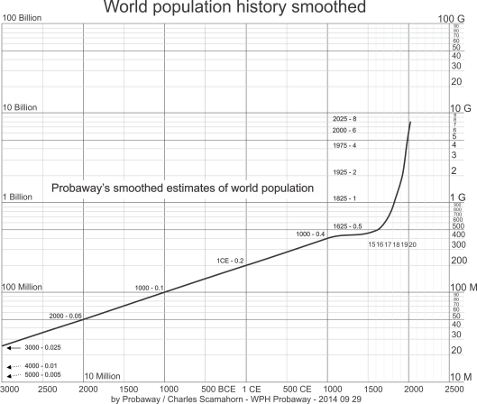 World population graphed from 3000 BCE to 2020