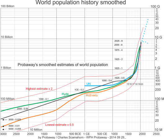 World population from 3000 BCE to 2020 CE