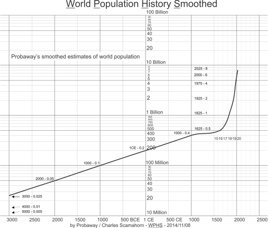 World human population history in logarithmic presentation
