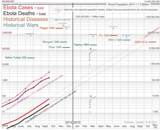 Log chart of Ebola