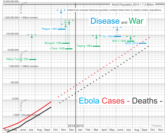 Ebola compared to - Plague, Flu, AIDS, Yellow Turban, Mongols, Timur, Tiaping WW 2,