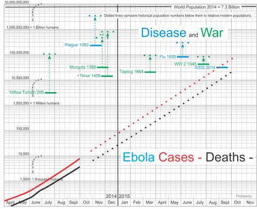 Ebola compared to - Plague, Flu, AIDS, Yellow Turban, Mongols, Timur, Tiaping WW 2,