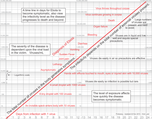 Ebola chart for timing progression of symptoms and contagion