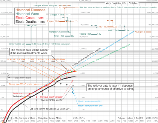 Ebola log chart updated to December 15, 2014