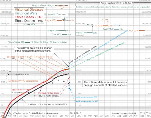 Logarithmic chart of Ebola