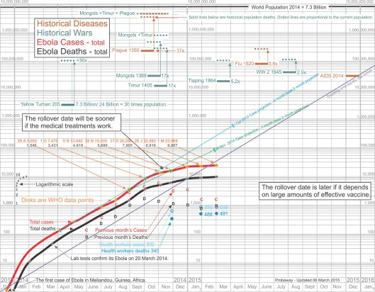 Ebola EVD log chart
